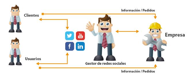 esquema de redes sociales